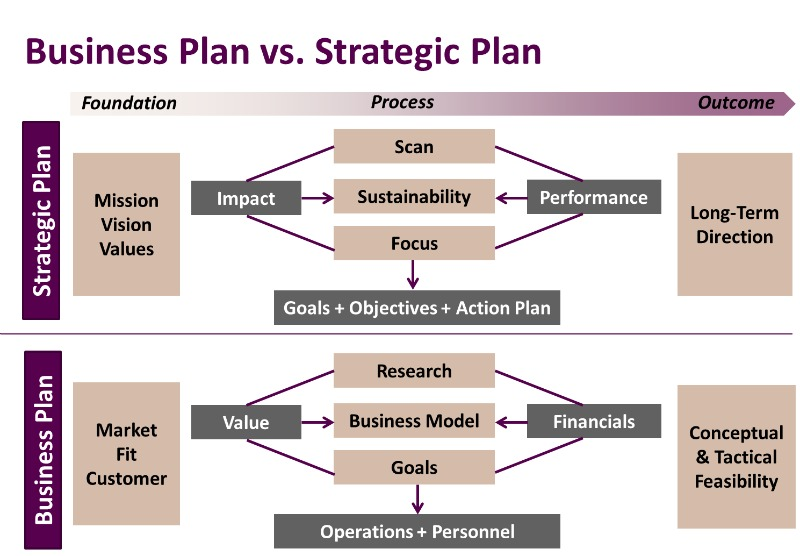 Professional services strategic business plan